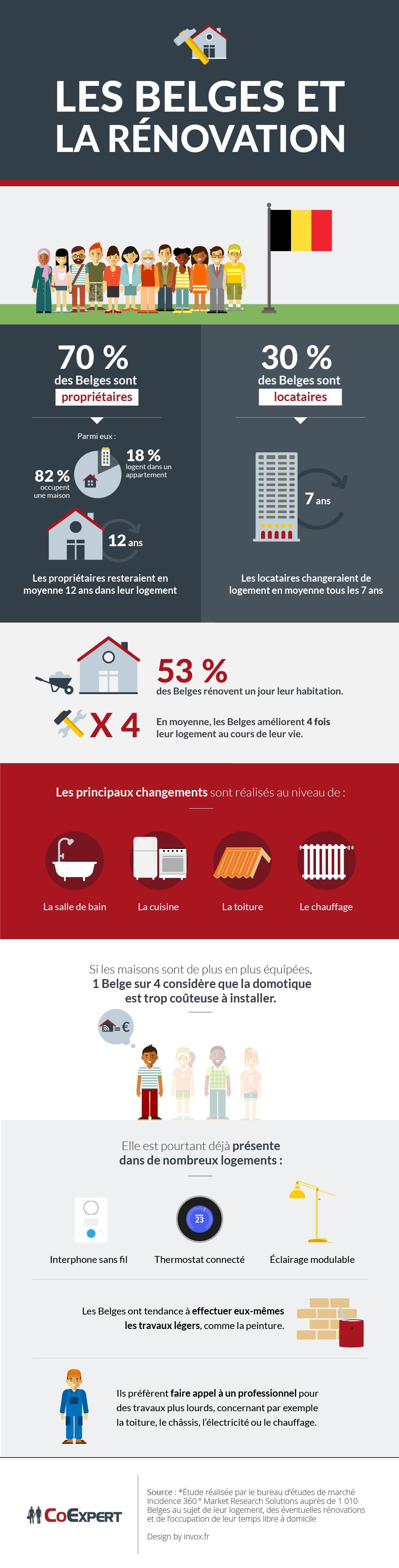 infographie belges rénovation