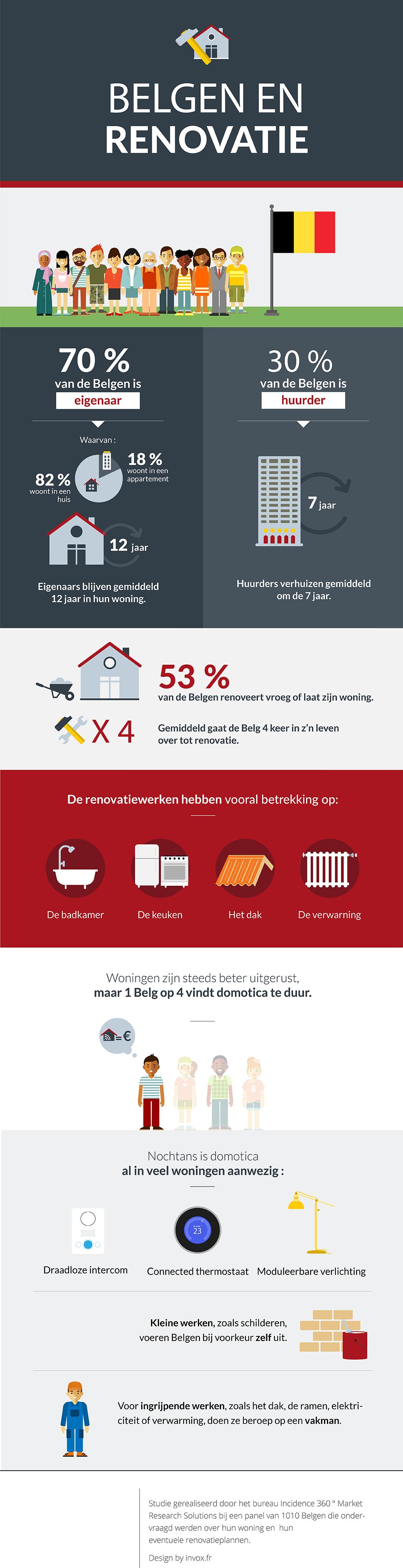 Les belges et la rénovation